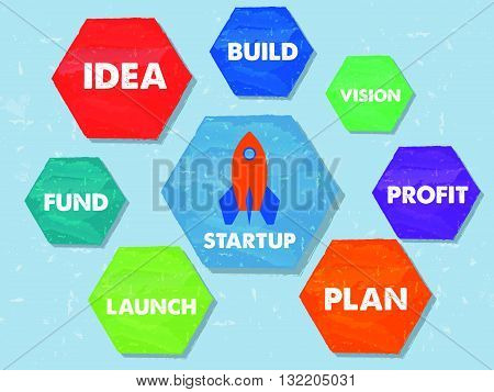 start up, idea, build, vision, profit, plan, launch, fund - business development concept words in colorful grunge drawn flat design hexagons labels, vector