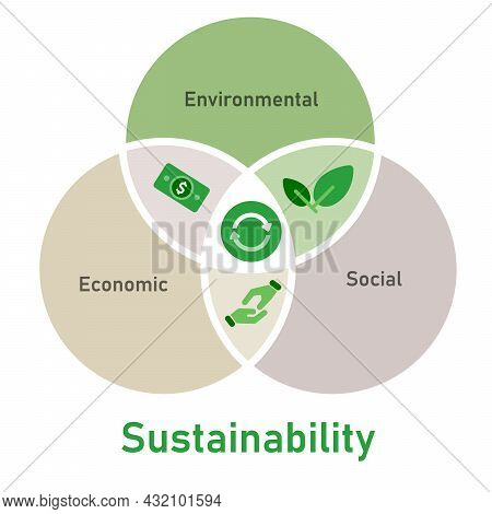 Sustainability Factor Social Environmental Economic Elements Of Sustainable Solution