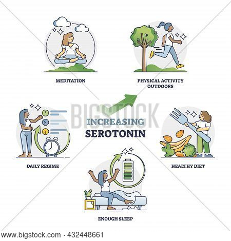 Increasing Serotonin For Mental And Physical Wellness Outline Collection Set. Labeled Educational Ti