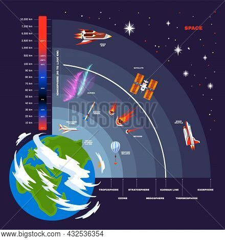 Earth Atmosphere Structure Concept Visual Scheme Of The Location Of Atmospheres And Flying Objects W
