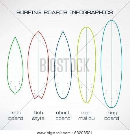Simple surfboards types set infographics made in modern flat design. Surfing boards types explanatio