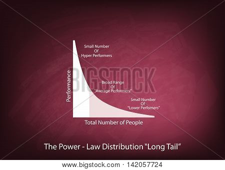 Illustration of Fat Tailed and Long Tailed Distributions Chart Label on Chalkboard Background..