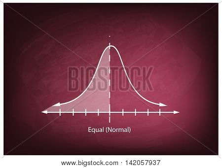 Business and Marketing Concepts Illustration of Standard Deviation Gaussian Bell or Normal Distribution Curve on A Chalkboard Background..