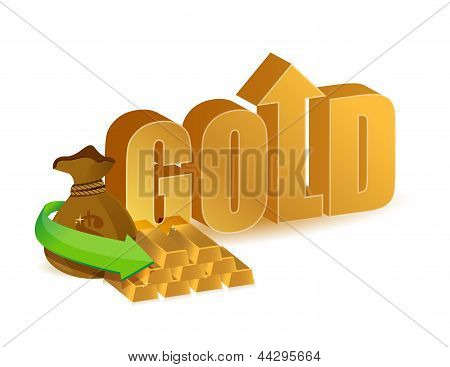 Gold Prices Increasing