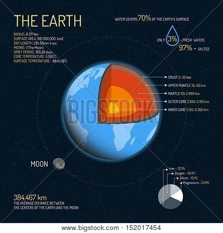 Earth detailed structure with layers vector illustration. Outer space science concept banner. Earth infographic elements and icons. Education poster for school. poster