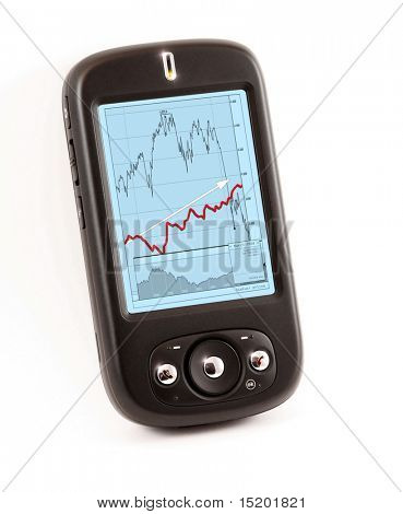 smart phone ppc with financial chart