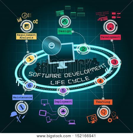 A vector illustration of software development cycle infographic