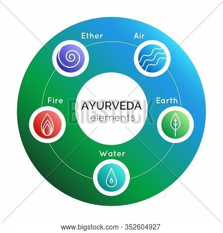 Vector Illustration With Set Of  Ayurveda Symbols: Water, Fire, Air, Earth, Ether On A Gradient Back