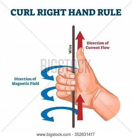 Curl Right Hand Rule, Vector Illustration Example Diagram.detecting Direction Of The Induced Current