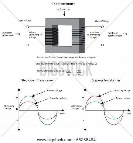 Diagram to show how a electrical transformer changes voltage and current. poster