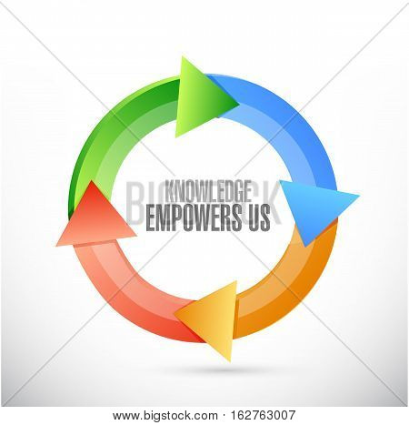 Knowledge Empowers Us Cyce Sign Concept