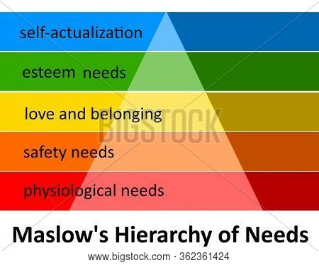 Maslow's hierarchy of needs in colorful layers