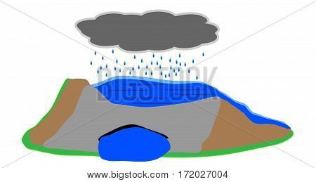 Naive drawing of a ruptured dam under constant rain