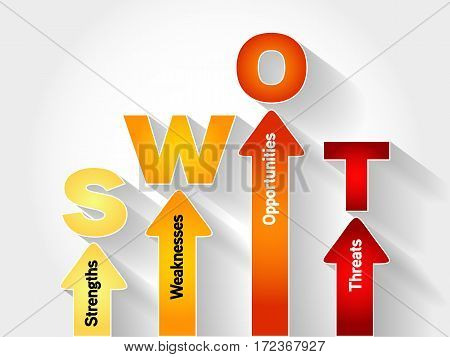 Swot Analysis Business Strategy Management