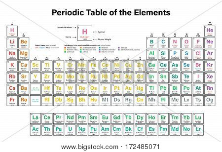 Periodic Table of the Elements Colorful Vector Illustration including 2016 the four new elements Nihonium, Moscovium, Tennessine and Oganesson