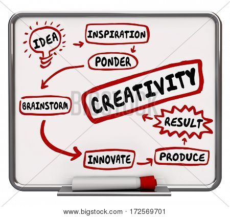 Creativity Imagination Workflow Diagram Idea Brainstorming 3d Illustration