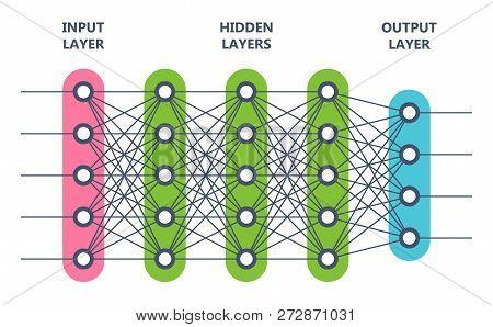 Multi Level Neural Network. Artificial Intelligence Concept. Computer Neuron Net. Logical Scheme Of