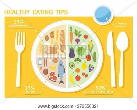 Healthy Eating Tips. Infographic Chart Of Food Balance With Proper Nutrition Proportions. Plan Your