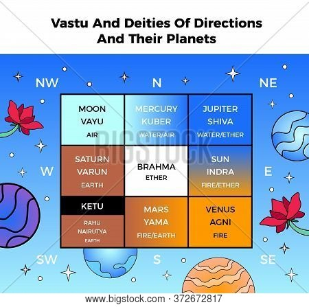 Vastu Shastra Deities Directions Planets Hindu Astrology Chart With Celestial Bodies Lotus Flowers S