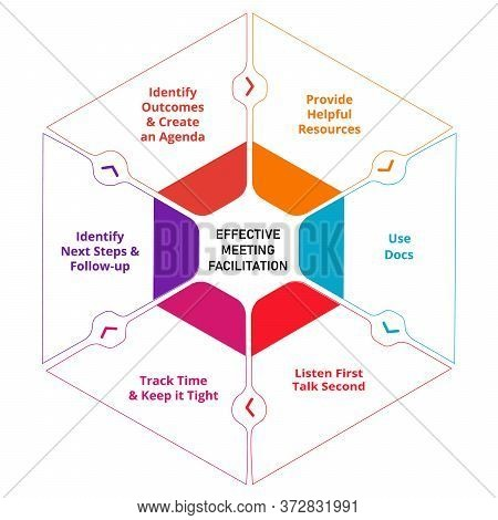 Effective Meeting Facilitation Provide Helpful Resources Use Docs Listen First Talk Second Track Tim