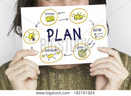 Plan Objective Brainstorm Solution Strategy Vision