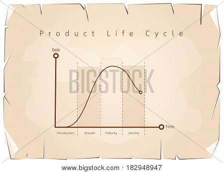 Business and Marketing Concepts, 4 Stage of Product Life Cycle Chart on Old Antique Vintage Grunge Paper Texture Background.