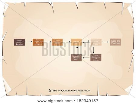 Business and Marketing or Social Research Process, 8 Step of Qualitative Research Methods on Old Antique Vintage Grunge Paper Texture Background.