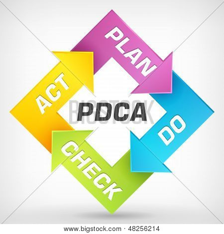 Vector PDCA - Plan Do Check Act - diagram poster