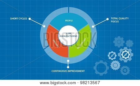 lean manufacturing manufacture process just in time concept