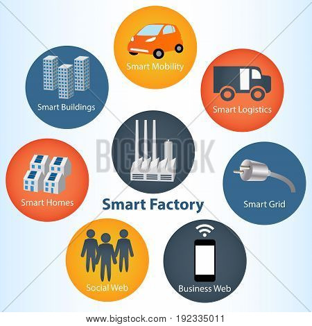 Industrial 4.0 Systems concept and Smart Grid devices in a connected network. Icon of industry 4.0 Internet of things network smart factory solution
