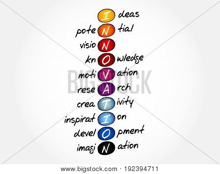 INNOVATION - Ideas Potential Vision Knowledge Motivation Research Creativity Inspiration Development Imagination acronym concept