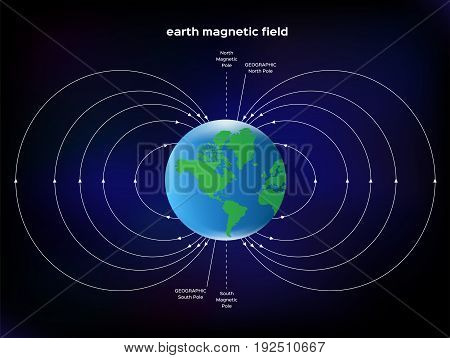 an earth magnetic field abstract vector .