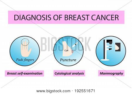 Diagnosis of breast cancer. World day against breast cancer. Breast self-examination. Biopsy, cytology cysts. Mammography. Infographics. Vector illustration on isolated background