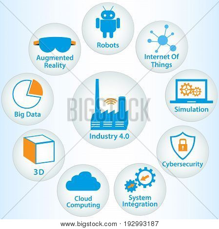 Infographic Icons of industry 4.0 .Internet of things network Smart Factory solution .Smart technology icon Big data cloud computing augmented reality automatic robotics cybersecurity.