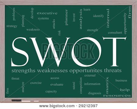 Swot Pay Per Click Word Cloud On Blackboard