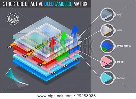 Layered Structure Of Active Oled (amoled) Matrix. Vector Illustration.