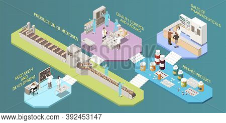 Pharmaceutical Production Multistore Infographics With Set Of Platforms Representing Each Stage Of R