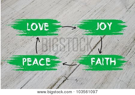 Love, joy, peace, faith plan