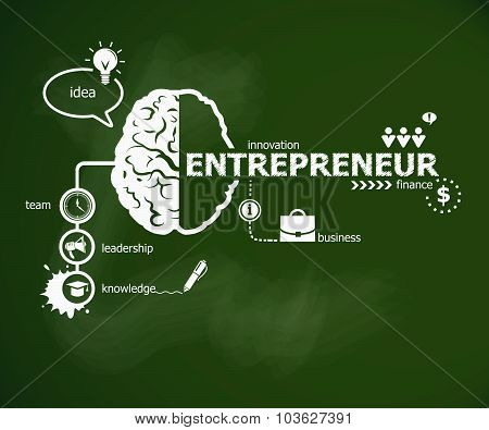 Entrepreneur Concept And Brain.