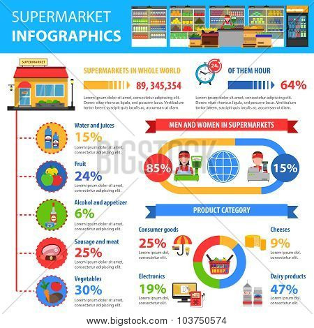 Supermarket infographics set with foodstuff symbols and charts vector illustration poster
