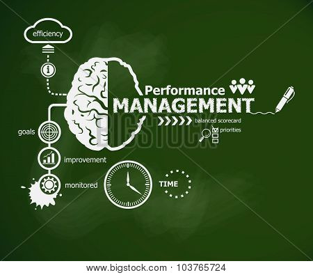 poster of Performance management concept and brain. Hand writing Performance management with chalk on green school board