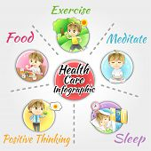 How to obtain good health and welfare infographic template design layout by healthy food and supplementary exercise sleep relxation meditation and positive mind create by cartoon vector poster