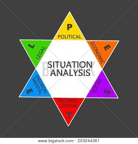 Six factors in situation analysis