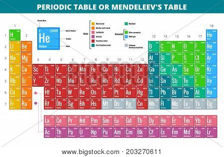 Mendeleev s Periodic Table of Elements vector illustration. poster