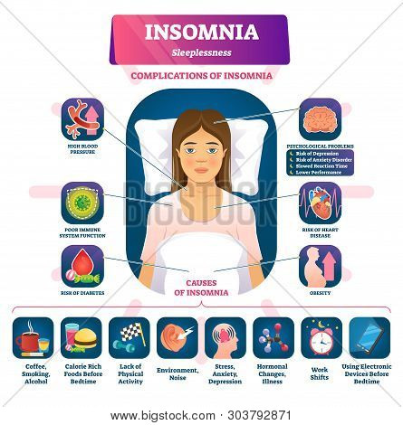 Insomnia Vector Illustration. Labeled Sleeplessness Symptoms, Causes Scheme. Anxiety, Tired And Exha