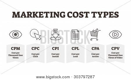 Marketing Cost Types Vector Illustration. Outlined Promotion Expenditure Kinds. Advertising Sales Fo