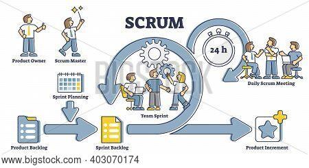 Scrum Process Diagram As Labeled Agile Software Development Outline Concept