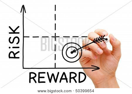 Hand drawing Risk Reward graph with black marker isolated on white. poster