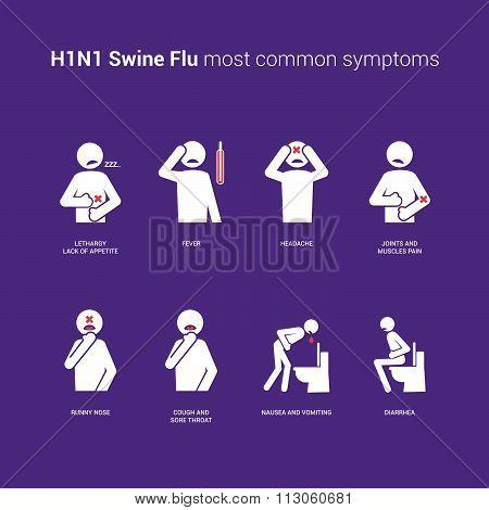H1N1 Swine Flu Symptoms