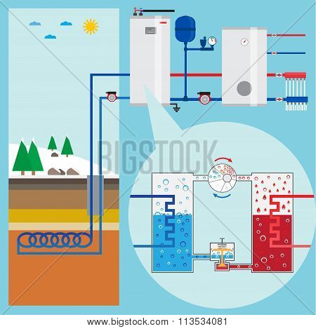 Energy-saving Heating Pump System. Scheme Heating Pump. Green Energy. Geothermal Heating System.